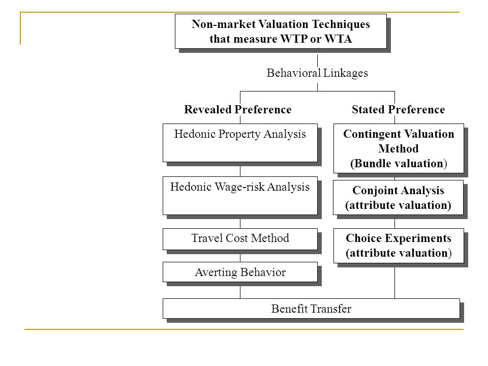 Non-market Valuation Techniques that measure WTP or WTA Behavioral Linkages Revealed Preference Averting Behavior Travel Cost Method Hedonic Property Analysis Hedonic Wage-risk Analysis Contingent Valuation Method (Bundle valuation) Contingent Valuation Method (Bundle valuation) Stated Preference Benefit Transfer Conjoint Analysis (attribute valuation) Conjoint Analysis (attribute valuation) Choice Experiments (attribute valuation) Choice Experiments (attribute valuation)