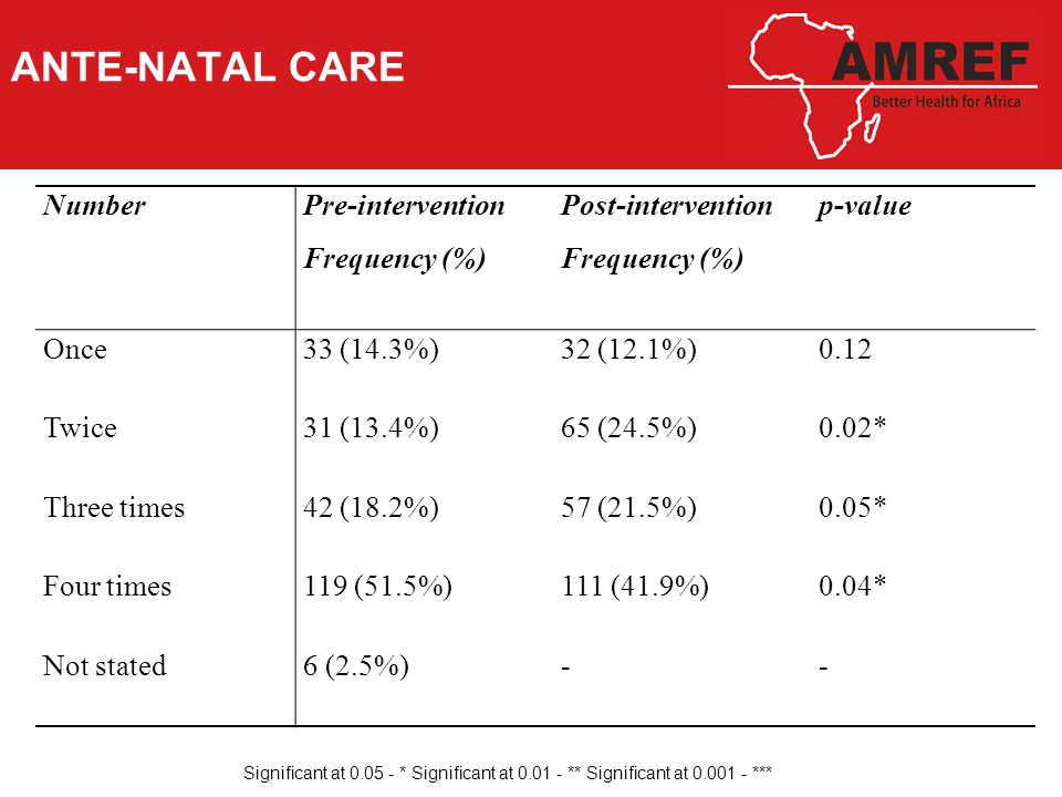 ANTE-NATAL CARE Significant at 0.05 - * Significant at 0.01 - ** Significant at 0.001 - *** NumberPre-intervention Frequency (%) Post-intervention Frequency (%) p-value Once33 (14.3%)32 (12.1%)0.12 Twice31 (13.4%)65 (24.5%)0.02* Three times42 (18.2%)57 (21.5%)0.05* Four times119 (51.5%)111 (41.9%)0.04* Not stated6 (2.5%)--