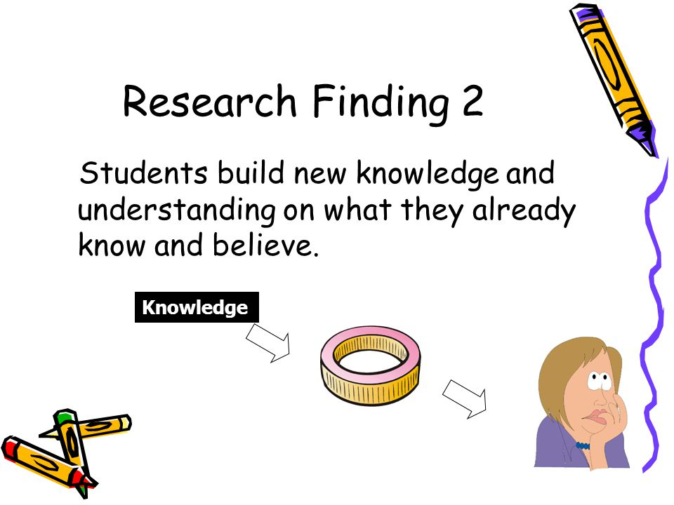 Research Finding 2 Students build new knowledge and understanding on what they already know and believe.