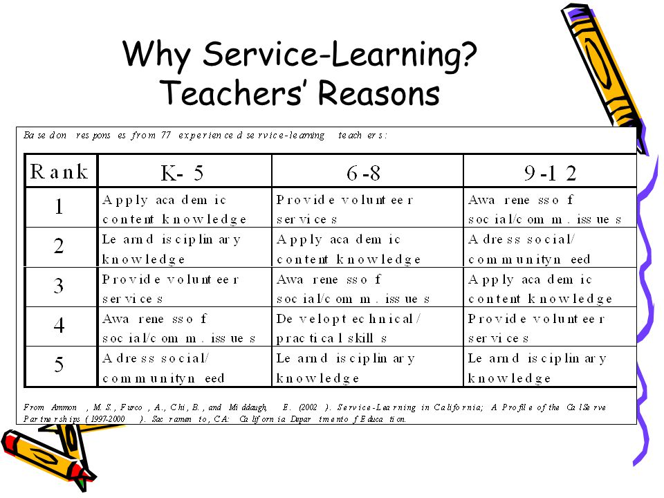 Why Service-Learning Teachers' Reasons
