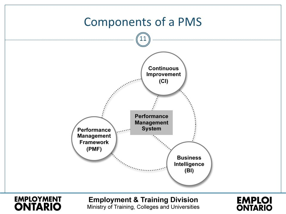 11 Components of a PMS