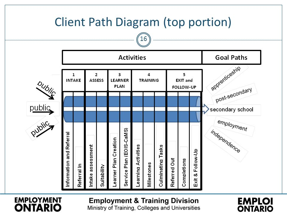 Client Path Diagram (top portion) 16