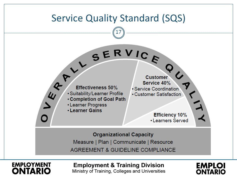 17 Service Quality Standard (SQS)