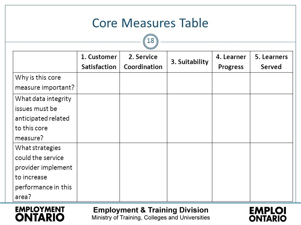 18 Core Measures Table No data. 1. Customer Satisfaction 2.