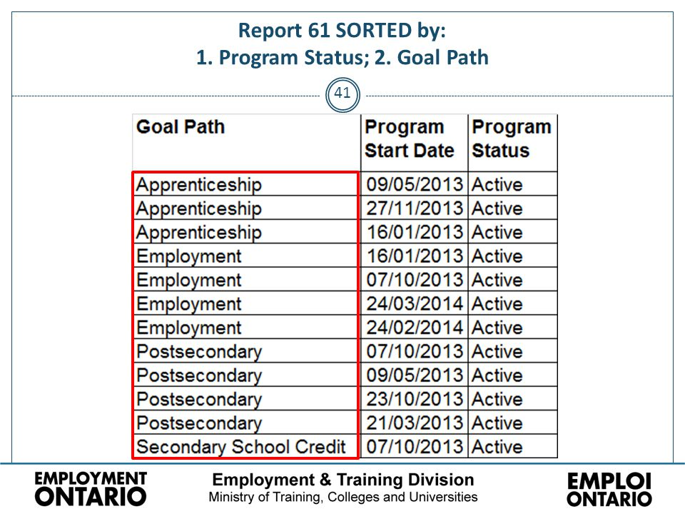 41 Report 61 SORTED by: 1. Program Status; 2. Goal Path