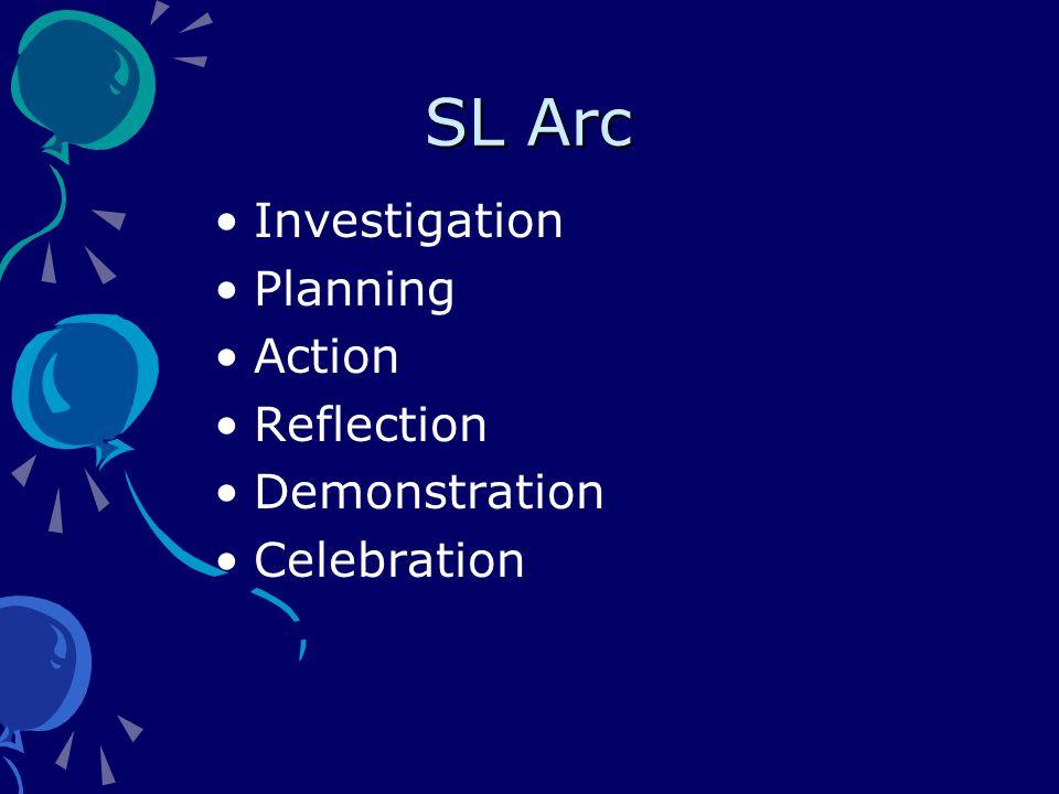 SL Arc Investigation Planning Action Reflection Demonstration Celebration