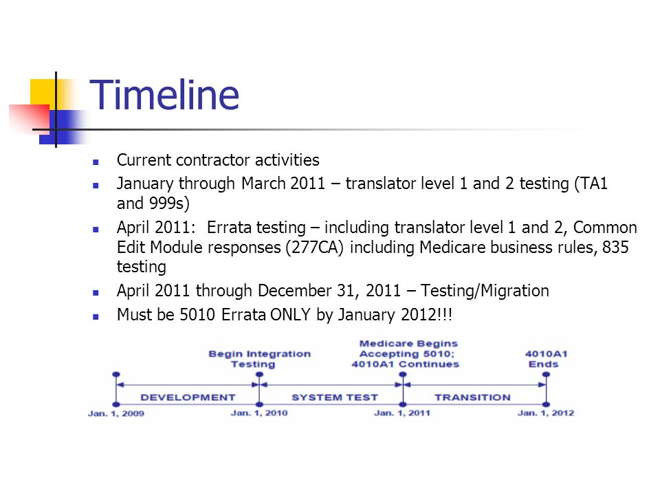 Timeline Current contractor activities January through March 2011 – translator level 1 and 2 testing (TA1 and 999s) April 2011: Errata testing – inclu