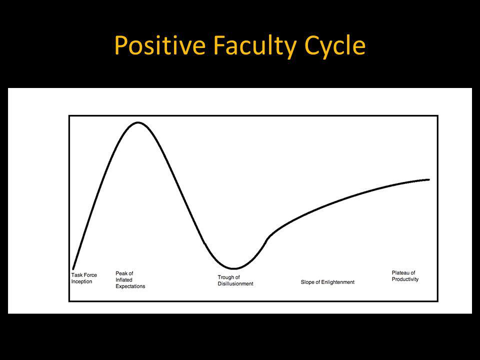 Positive Faculty Cycle