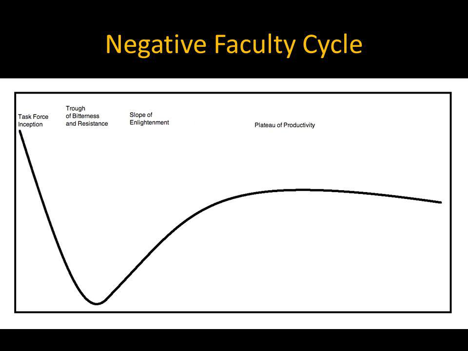Negative Faculty Cycle