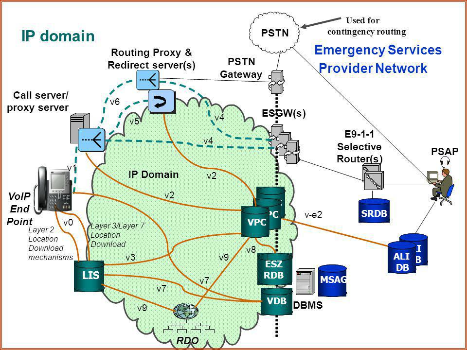 VoIP i2 Architecture  The following slide has the IP Domain graphically depicted, where you will see several functional elements and where they fit w