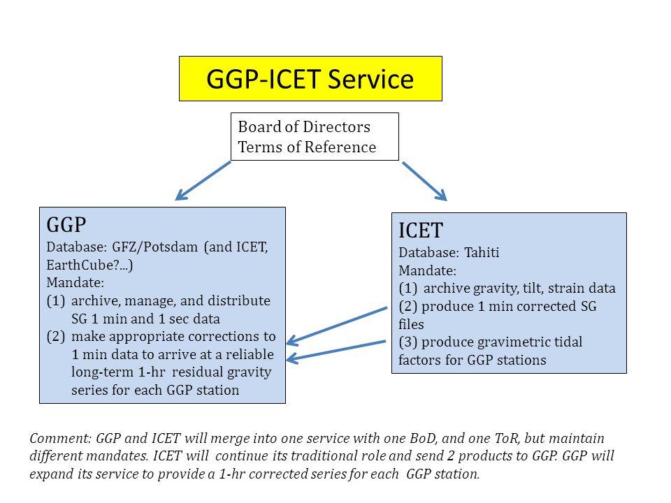 GGP-ICET Interim Teams 1.
