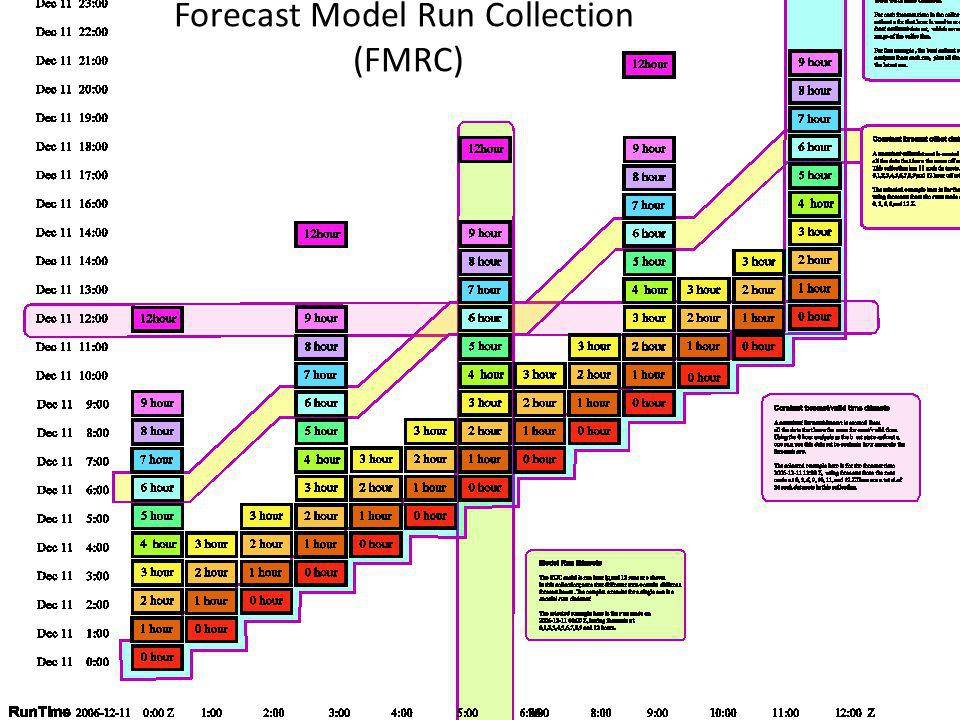 Forecast Model Run Collection (FMRC)