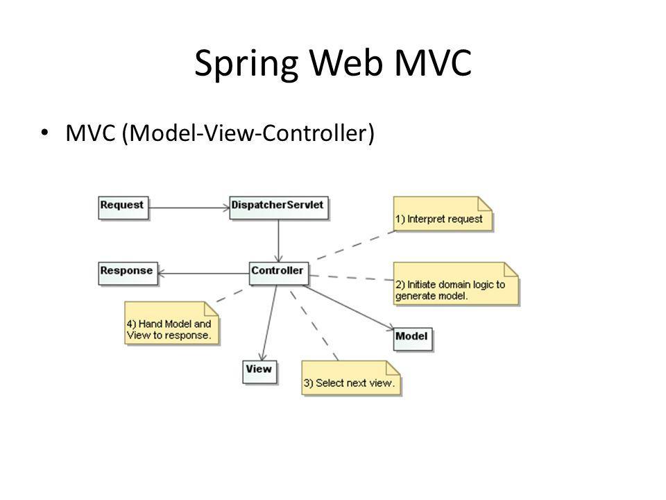 Spring Web MVC MVC (Model-View-Controller)