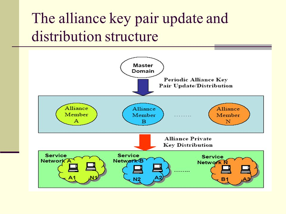The alliance key pair update and distribution structure