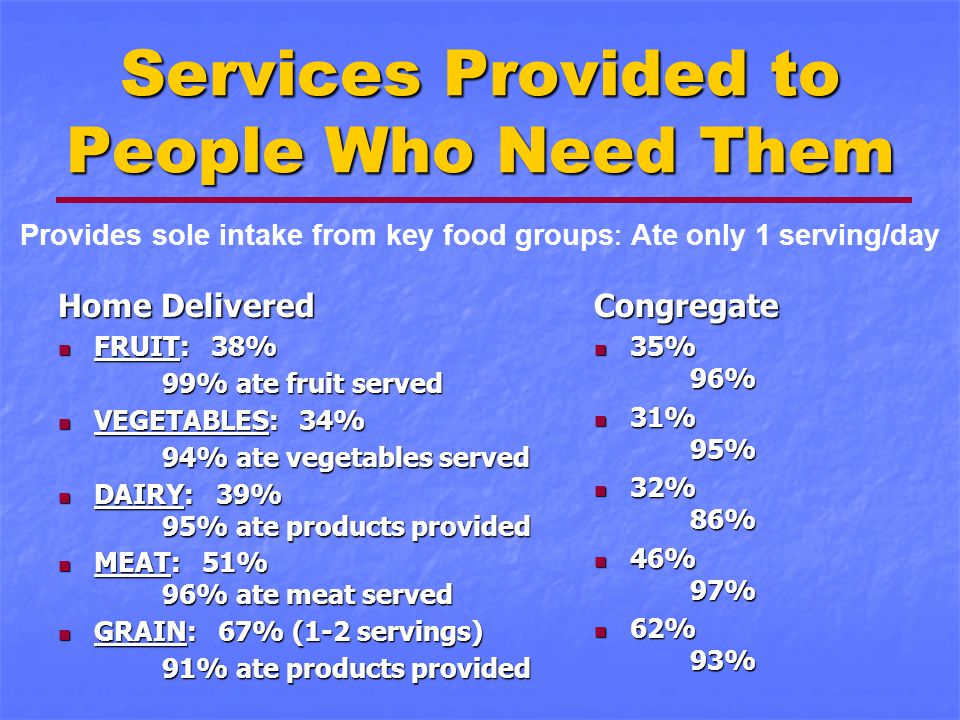 Services Provided to People Who Need Them Home Delivered FRUIT: 38% FRUIT: 38% 99% ate fruit served 99% ate fruit served VEGETABLES: 34% VEGETABLES: 34% 94% ate vegetables served 94% ate vegetables served DAIRY: 39% 95% ate products provided DAIRY: 39% 95% ate products provided MEAT: 51% 96% ate meat served MEAT: 51% 96% ate meat served GRAIN: 67% (1-2 servings) GRAIN: 67% (1-2 servings) 91% ate products provided 91% ate products providedCongregate 35% 96% 35% 96% 31% 95% 31% 95% 32% 86% 32% 86% 46% 97% 46% 97% 62% 93% 62% 93% Provides sole intake from key food groups: Ate only 1 serving/day