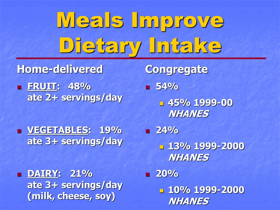 Meals Improve Dietary Intake Home-delivered FRUIT: 48% ate 2+ servings/day FRUIT: 48% ate 2+ servings/day VEGETABLES: 19% ate 3+ servings/day VEGETABL