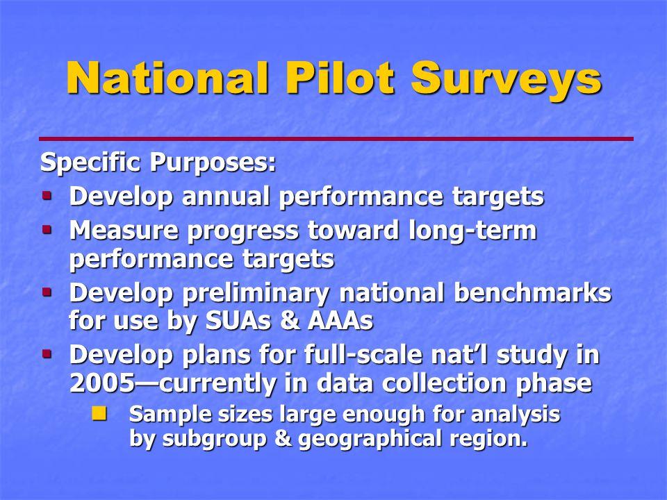 National Pilot Surveys Specific Purposes:  Develop annual performance targets  Measure progress toward long-term performance targets  Develop preli