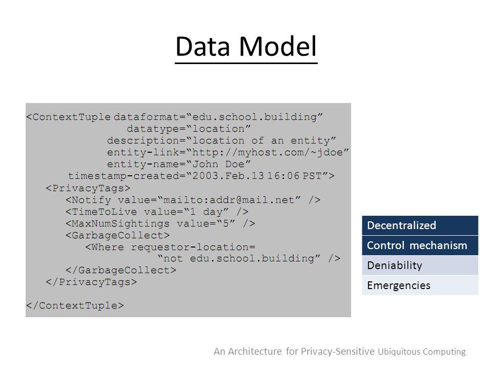 Data Model An Architecture for Privacy-Sensitive Ubiquitous Computing Decentralized Control mechanism Deniability Emergencies