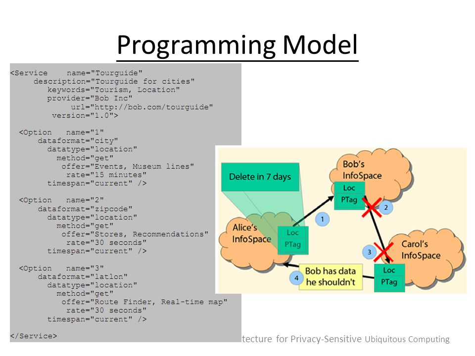 Programming Model An Architecture for Privacy-Sensitive Ubiquitous Computing