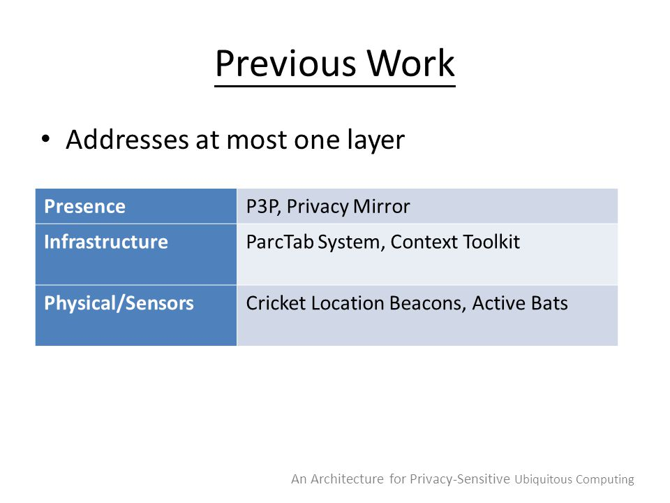 Previous Work Addresses at most one layer An Architecture for Privacy-Sensitive Ubiquitous Computing PresenceP3P, Privacy Mirror InfrastructureParcTab System, Context Toolkit Physical/SensorsCricket Location Beacons, Active Bats