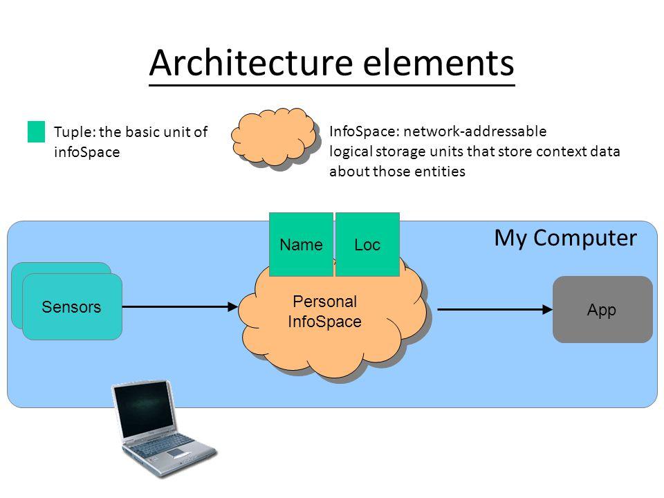 Confab's Data Model An Architecture for Privacy-Sensitive Ubiquitous Computing 2 1 Decentralized Control mechanism Deniability Emergencies Context data types