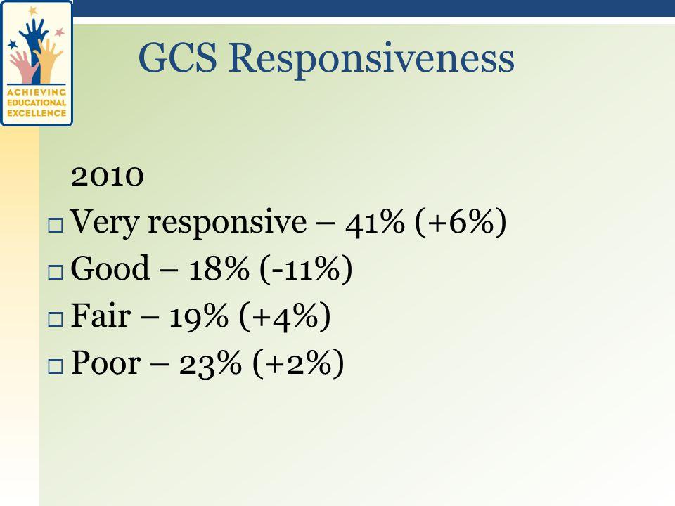 2010  Very responsive – 41% (+6%)  Good – 18% (-11%)  Fair – 19% (+4%)  Poor – 23% (+2%) GCS Responsiveness