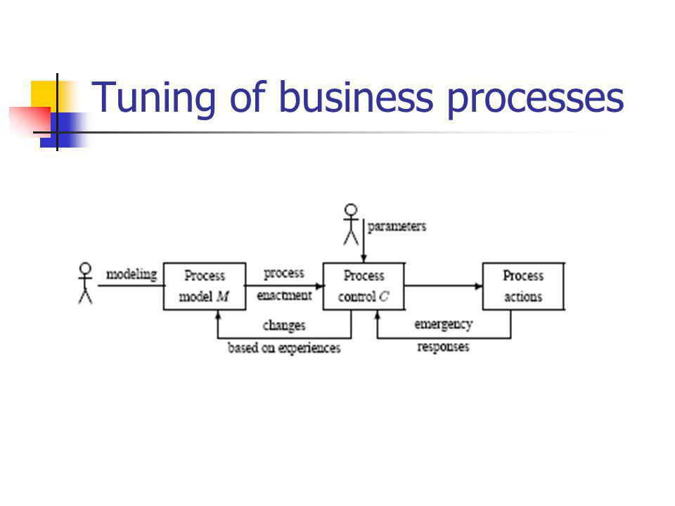 Tuning of business processes