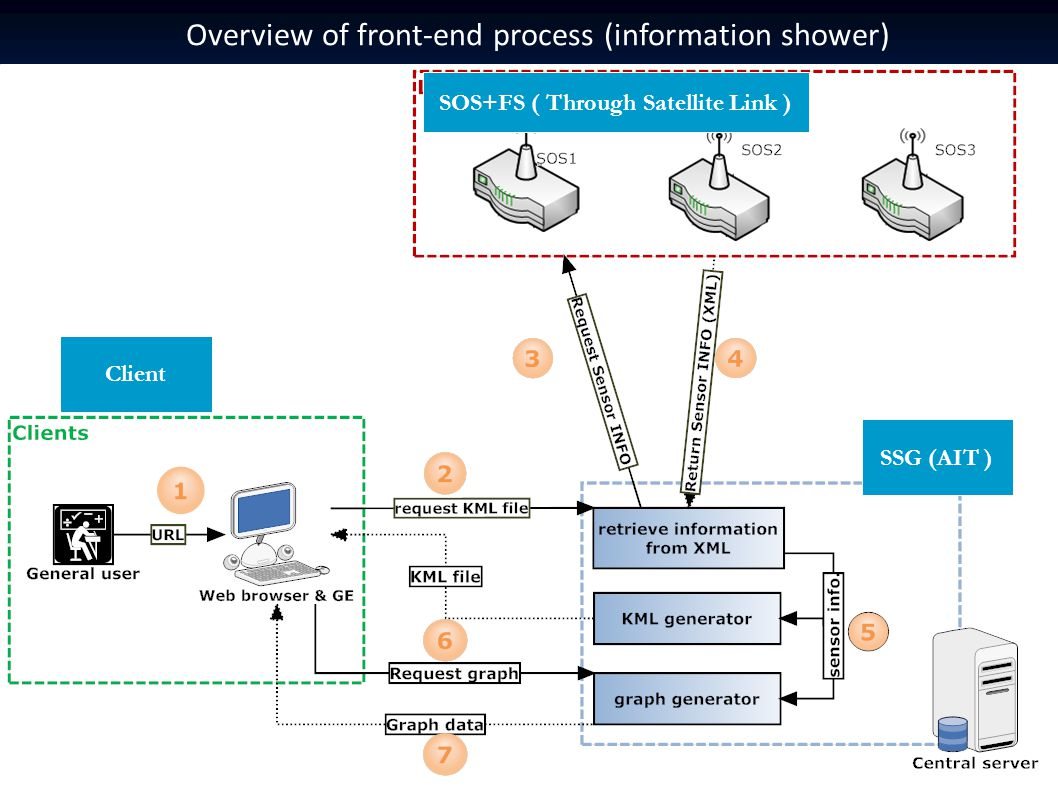 Overview of front-end process (information shower) SSG (AIT ) SOS+FS ( Through Satellite Link ) Client