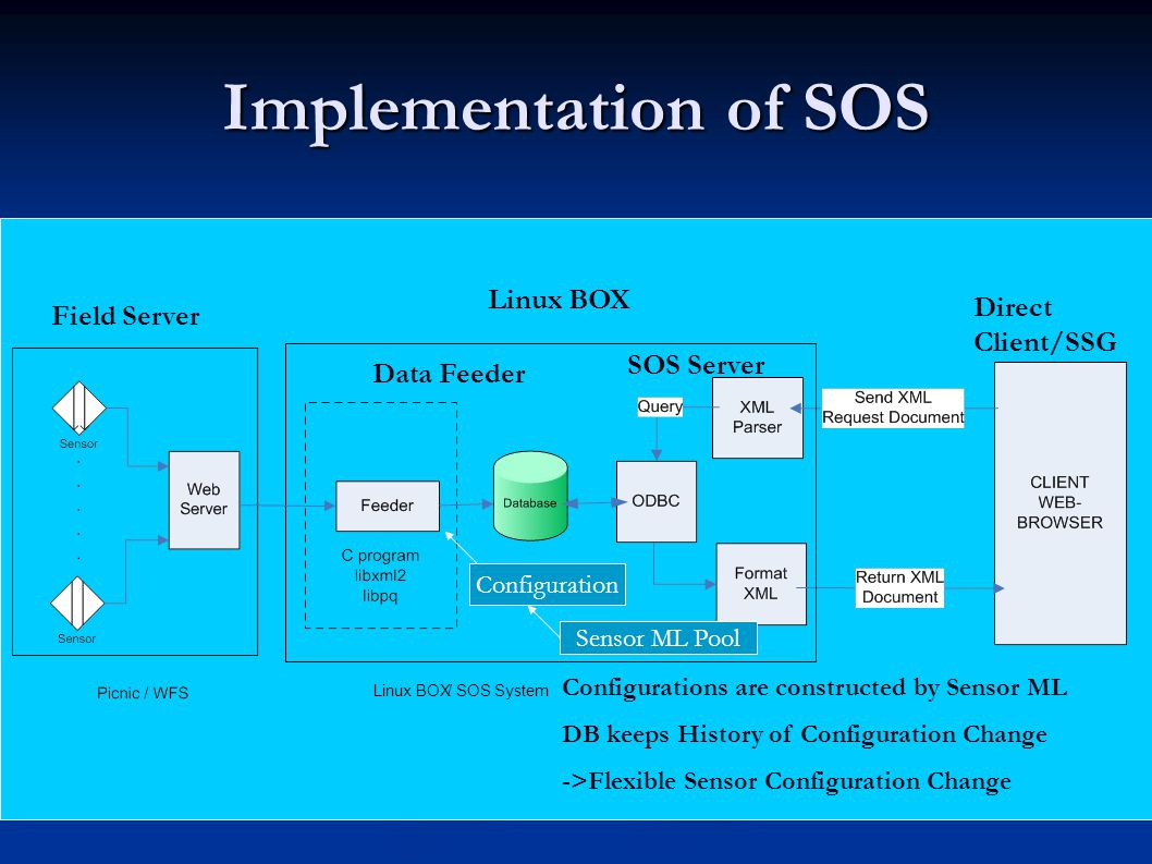 Implementation of SOS Field Server Linux BOX Data Feeder SOS Server Direct Client/SSG Configurations are constructed by Sensor ML DB keeps History of Configuration Change ->Flexible Sensor Configuration Change Linux BOX/SOS System Configuration Sensor ML Pool