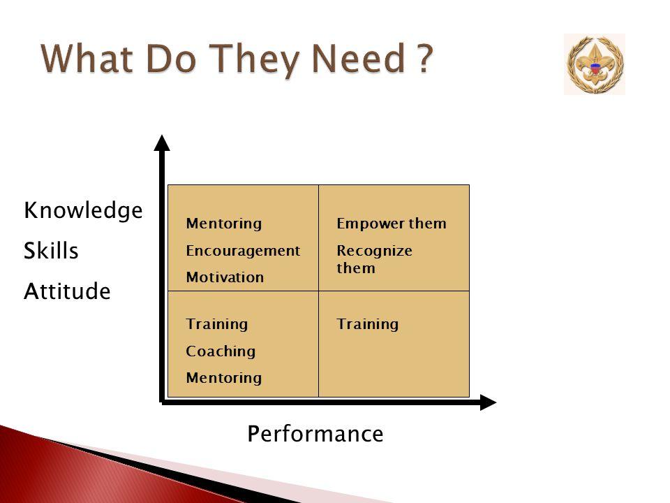 Knowledge Skills Attitude Performance KSA - strong P - weak KSA - weak P - weak KSA - strong P - strong KSA - weak P - strong