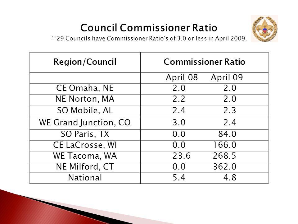 Region/AreaCommissioner Ratio April 08 April 09 CE Region Area 5 3.8 3.7 NE Region Area 6 4.0 3.7 WE Region Area 5 4.5 3.8 SO Region Area 7 4.9 4.2 Commissioner Ratio Report Top Area By Region