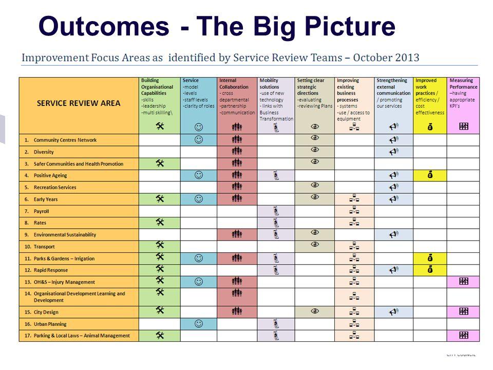 Outcomes - The Big Picture