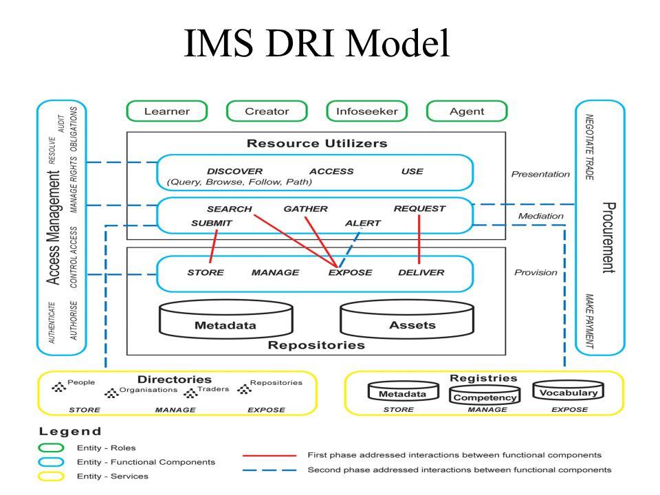 IMS DRI Model