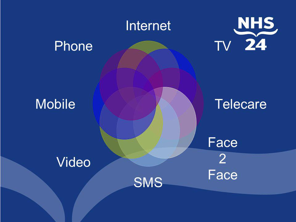 Internet TV Telecare Face 2 Face SMS Video Mobile