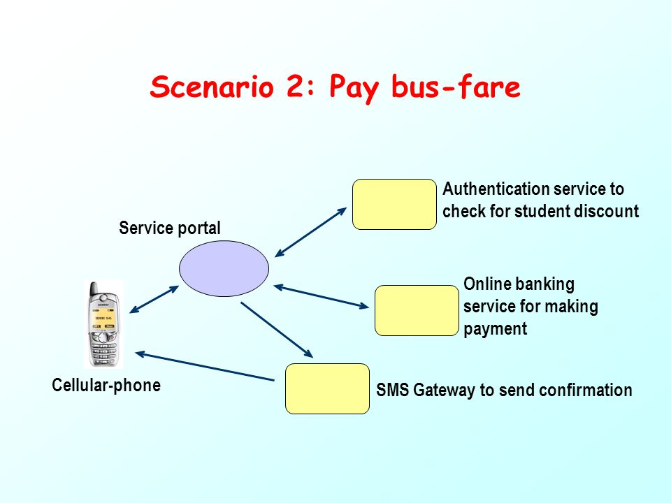 Scenario 2: Pay bus-fare Cellular-phone Service portal Authentication service to check for student discount Online banking service for making payment SMS Gateway to send confirmation