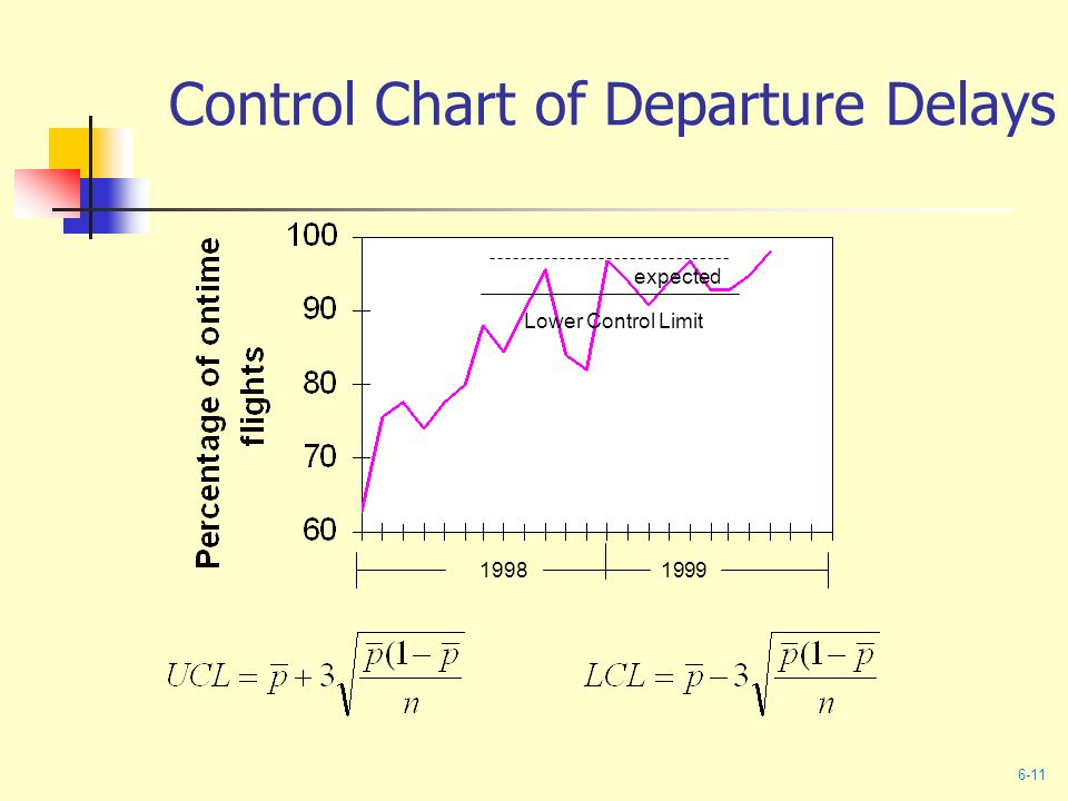 Control Chart of Departure Delays expected Lower Control Limit 19981999 6-11