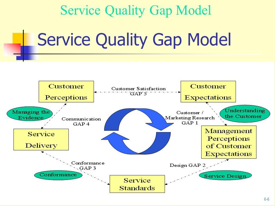 Service Quality Gap Model 6-6