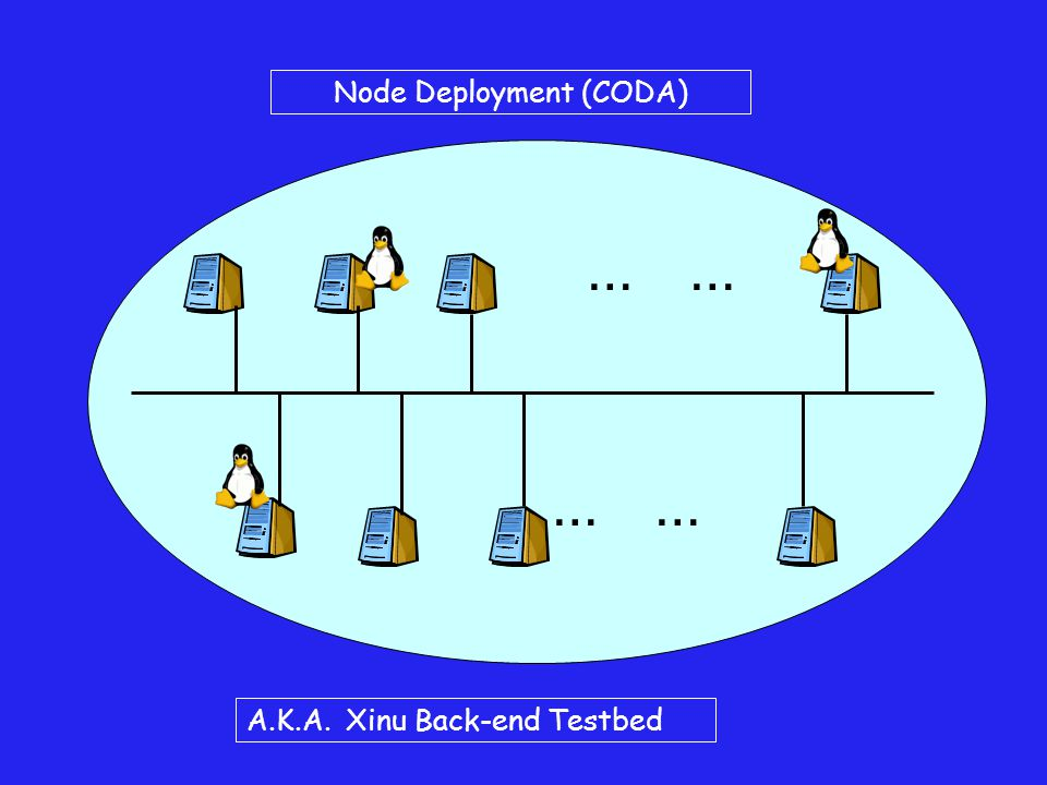 … Node Deployment (CODA) A.K.A. Xinu Back-end Testbed