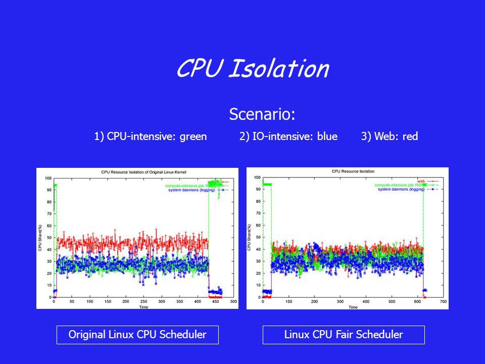 CPU Isolation Original Linux CPU SchedulerLinux CPU Fair Scheduler Scenario: 1) CPU-intensive: green2) IO-intensive: blue 3) Web: red