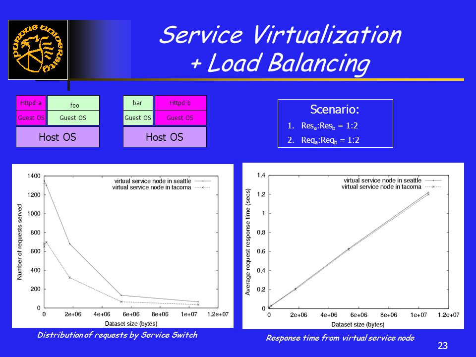 23 Service Virtualization + Load Balancing Host OS Guest OS Httpd-a Guest OS foo Scenario: 1.