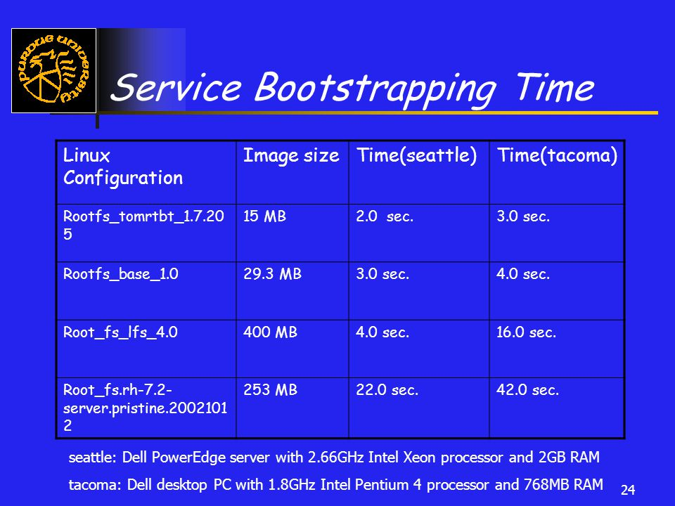 24 Service Bootstrapping Time Linux Configuration Image sizeTime(seattle)Time(tacoma) Rootfs_tomrtbt_1.7.20 5 15 MB2.0 sec.3.0 sec.