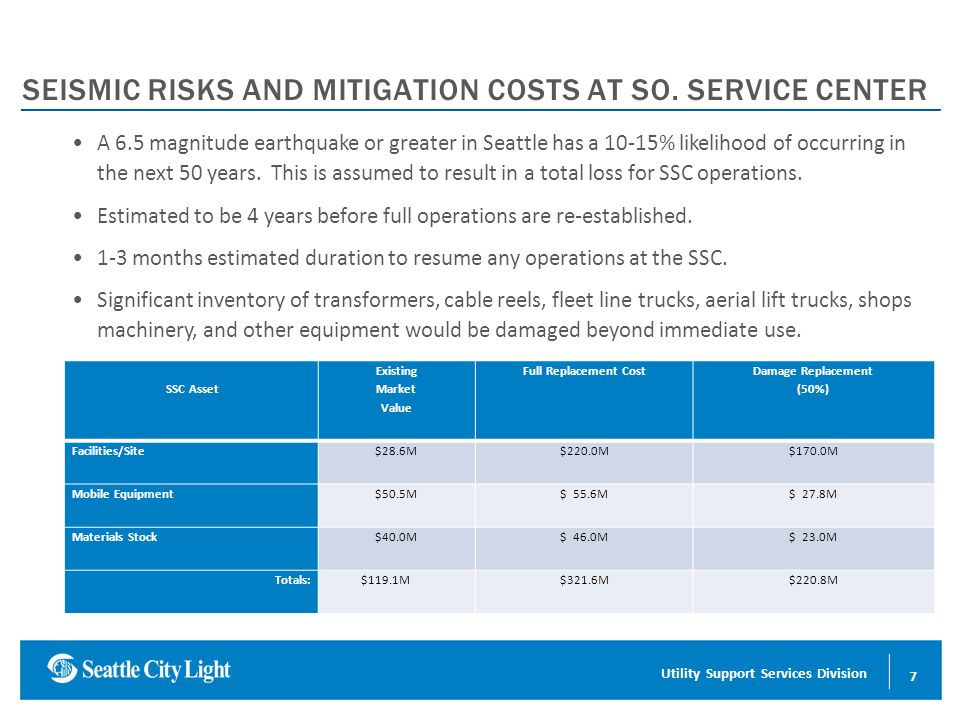 Conserving Energy for a Sustainable Future SEISMIC RISKS AND MITIGATION COSTS AT SO.