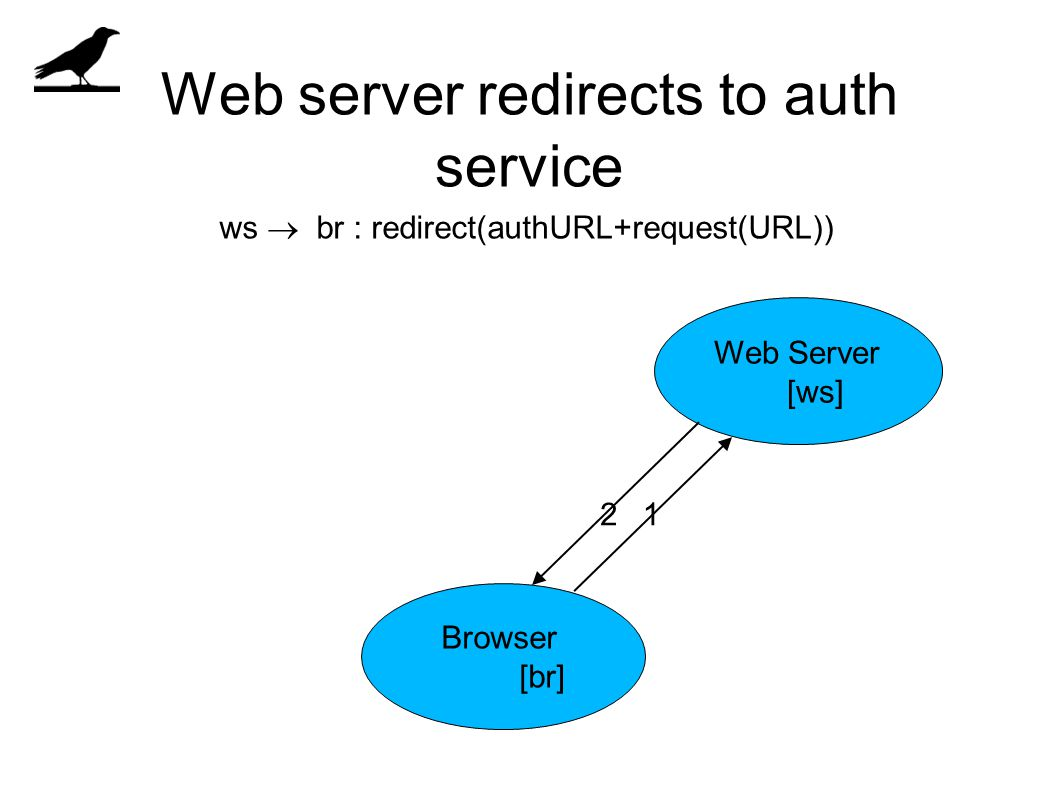 Web server redirects to auth service Browser [br] Web Server [ws] 12 ws  br : redirect(authURL+request(URL))