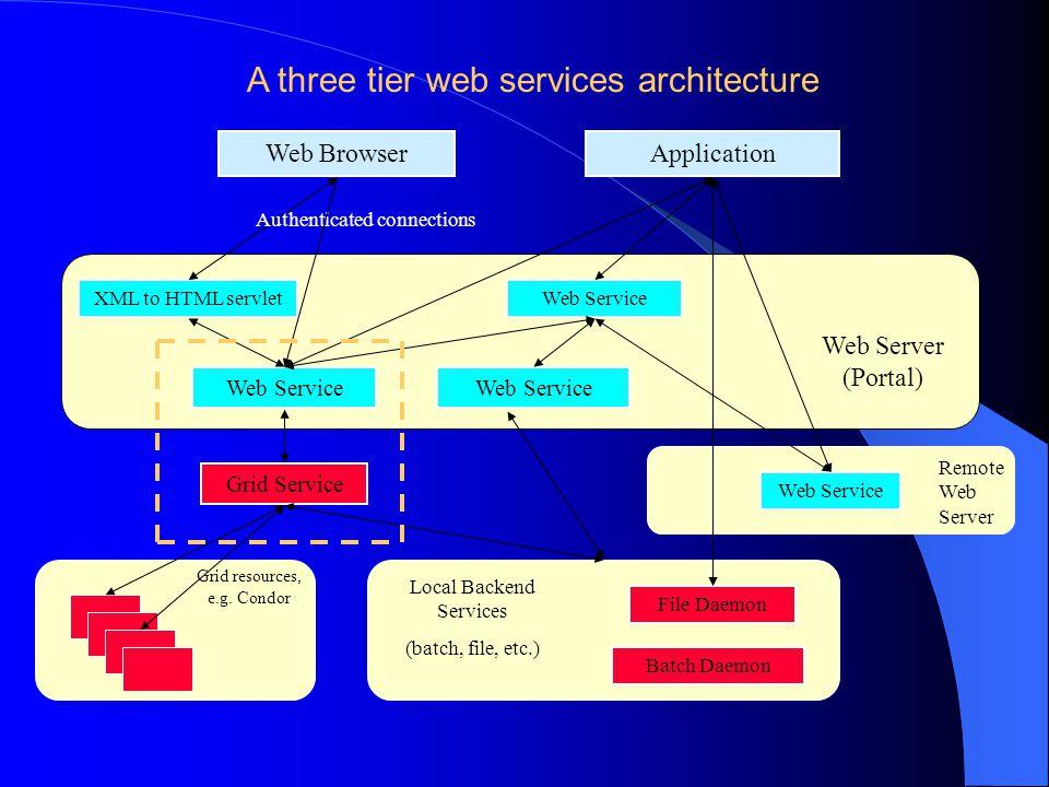 Web Browser XML to HTML servlet Web Service Application Web Service Grid Service Local Backend Services (batch, file, etc.) Web Server (Portal) Authenticated connections Remote Web Server Web Service File Daemon Grid resources, e.g.