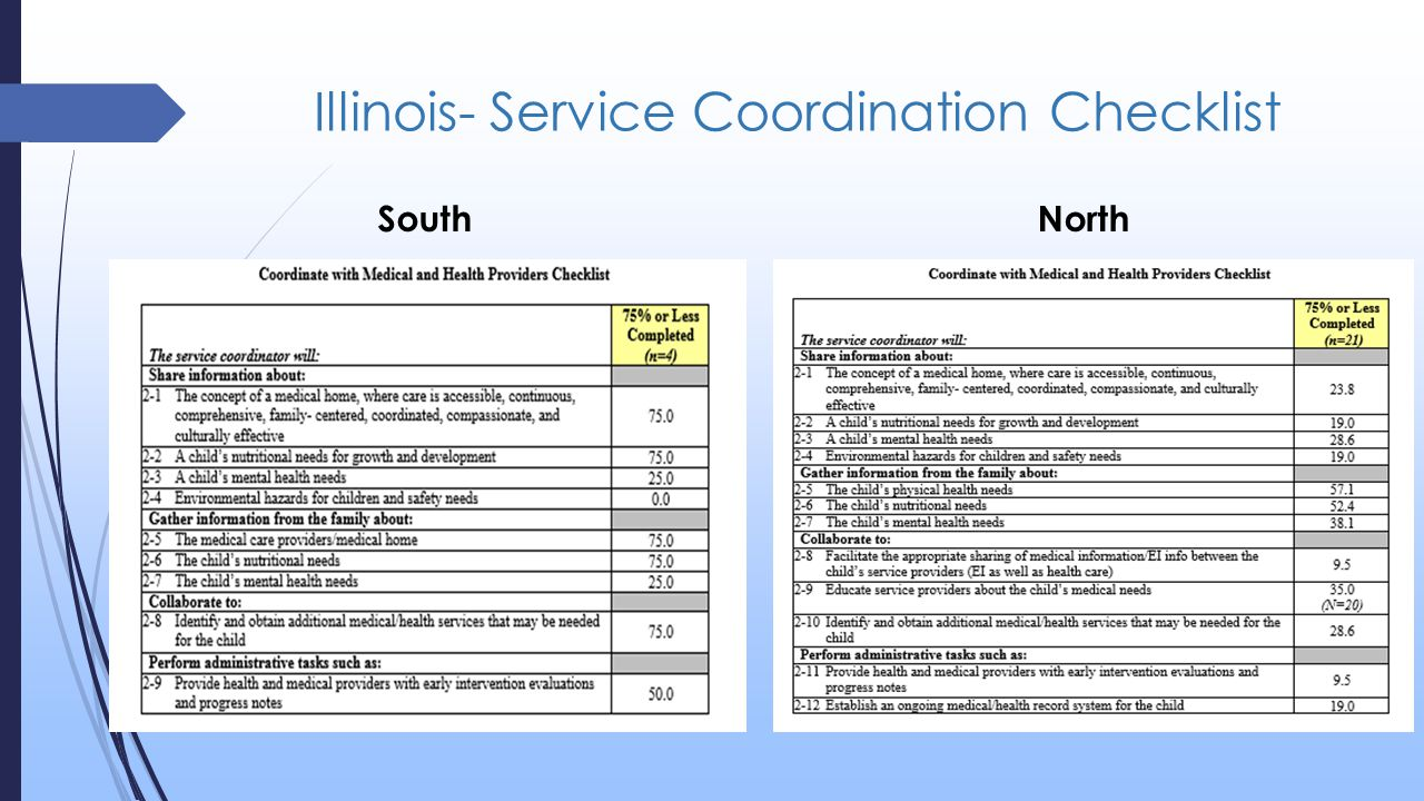 Illinois- Service Coordination Checklist SouthNorth