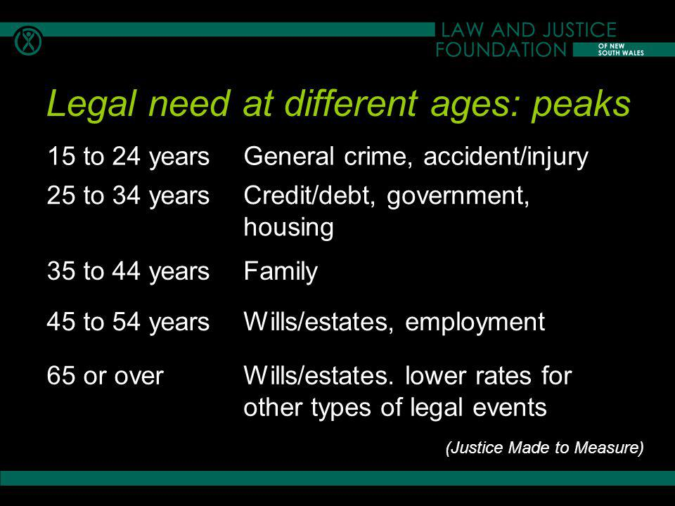 Legal need at different ages: peaks 15 to 24 yearsGeneral crime, accident/injury 25 to 34 yearsCredit/debt, government, housing 35 to 44 yearsFamily 45 to 54 yearsWills/estates, employment 65 or overWills/estates.