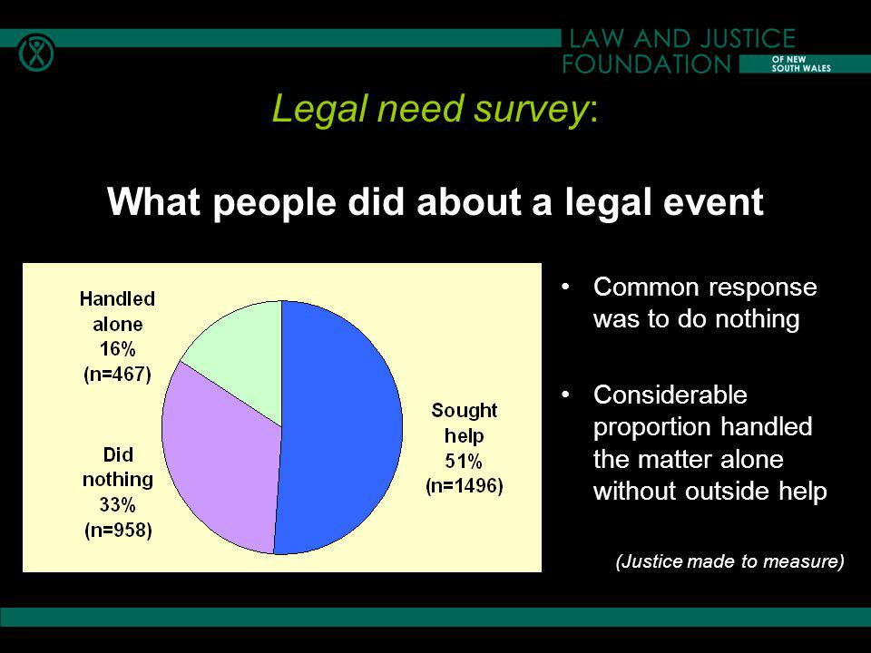 Legal need survey: What people did about a legal event Common response was to do nothing Considerable proportion handled the matter alone without outside help (Justice made to measure)