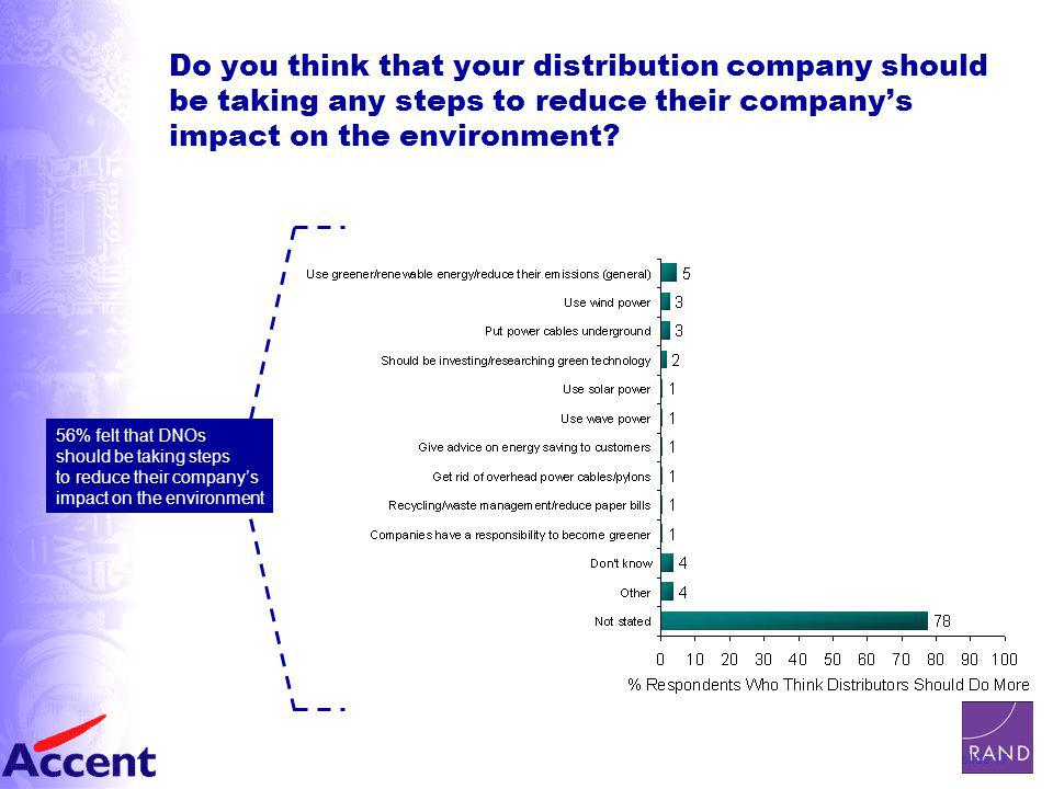 slide 17 Do you think that your distribution company should be taking any steps to reduce their company's impact on the environment.