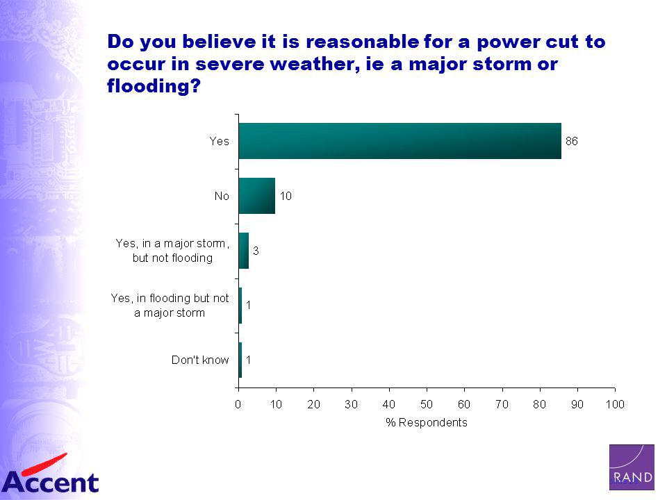slide 28 Do you believe it is reasonable for a power cut to occur in severe weather, ie a major storm or flooding