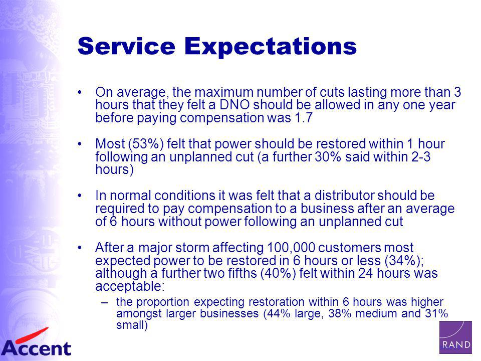 slide 29 Service Expectations On average, the maximum number of cuts lasting more than 3 hours that they felt a DNO should be allowed in any one year before paying compensation was 1.7 Most (53%) felt that power should be restored within 1 hour following an unplanned cut (a further 30% said within 2-3 hours) In normal conditions it was felt that a distributor should be required to pay compensation to a business after an average of 6 hours without power following an unplanned cut After a major storm affecting 100,000 customers most expected power to be restored in 6 hours or less (34%); although a further two fifths (40%) felt within 24 hours was acceptable: –the proportion expecting restoration within 6 hours was higher amongst larger businesses (44% large, 38% medium and 31% small)